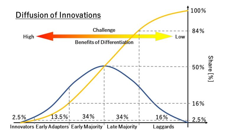 イノベーションの普及プロセス曲線
