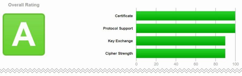 Qualys SSL Server Test(サマリー画面例)