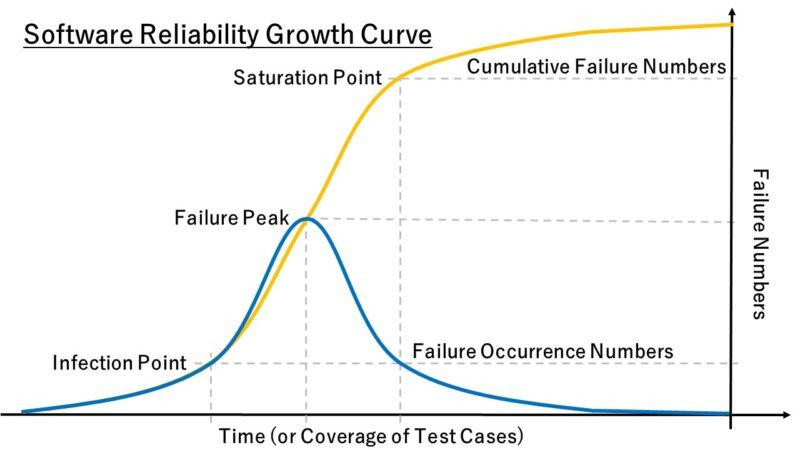 信頼度成長曲線