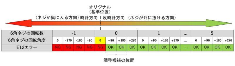 6角ネジ位置によるセンサーの調整