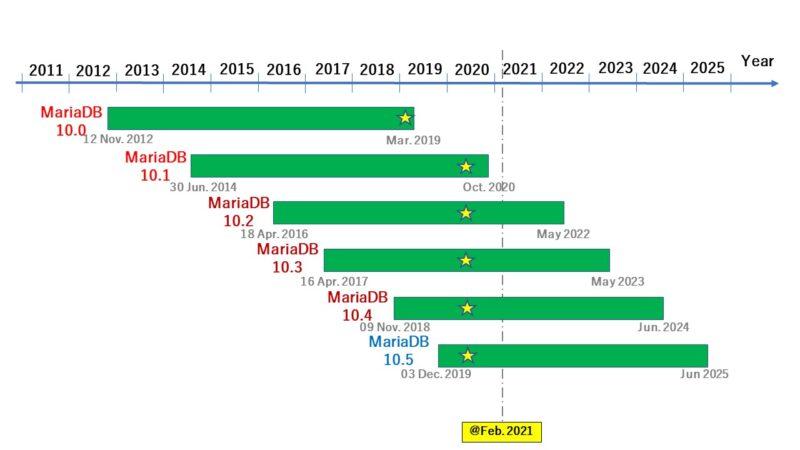 MariaDBのロードマップ(2021年02月現在)