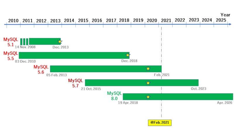 MySQLのロードマップ(2021年02月現在)