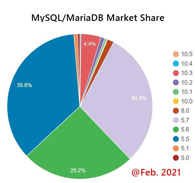 MySQL/MariaDBバージョンのシェア状況(2021年02月現在)