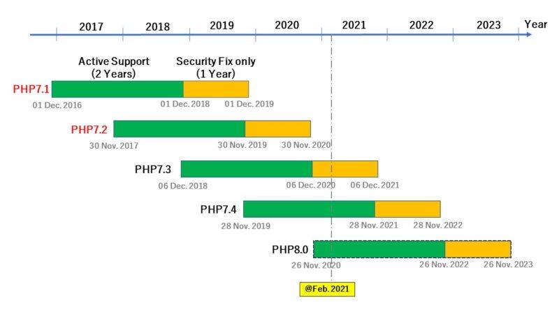 PHPのロードマップ(2021年02月現在)