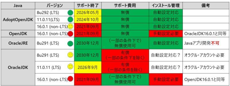 Java比較リスト(2021年4月現在)