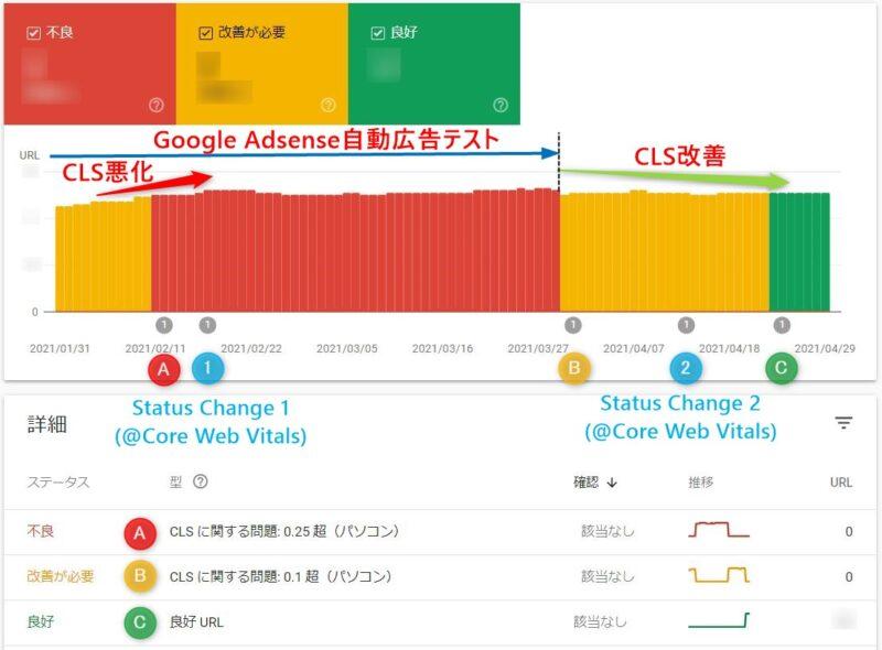 CLS評価結果の時間変化:「Google Search Console」/「ウェブに関する主な指標」