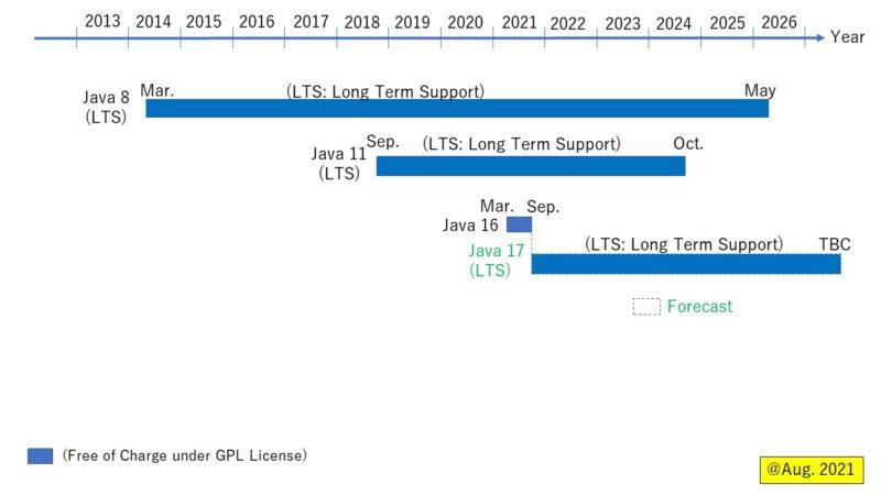 AdoptiumOpenJDK ロードマップ (Aug. 2021)