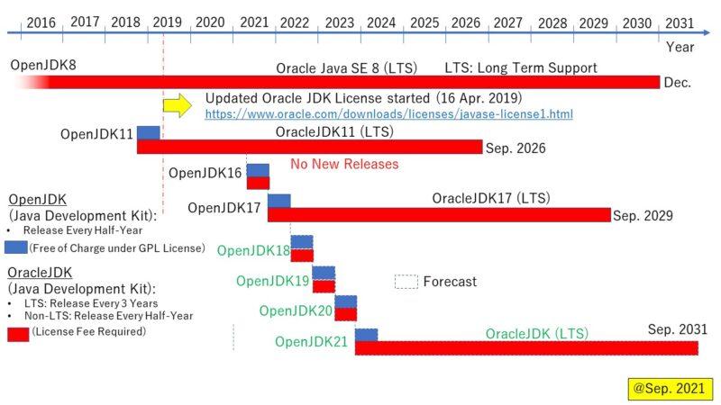 オラクル Java ロードマップ
