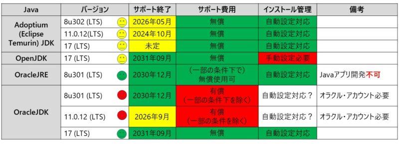 Java比較リスト(2021年9月現在)